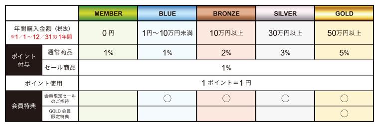 会員ステージ表